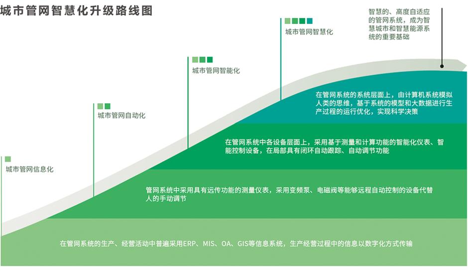 城市管网智慧化升级路线图